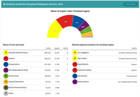 European elections 2019: what will happen in Scotland