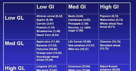 Glycemic Index Chart: Glycemic Index Rice Values